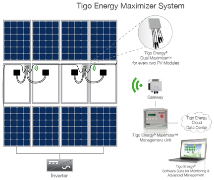 Pv Optimizers Data Monitoring Microinverters And Other