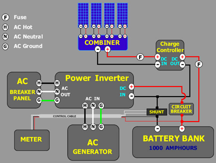 Solar Tutorial Batttery Bank And Charge Controller Wind